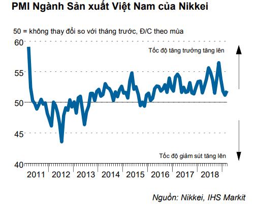 PMI Việt Nam đạt 51,9 điểm trong tháng 3, lượng đơn hàng mới tiếp tục tăng mạnh - Ảnh 1.