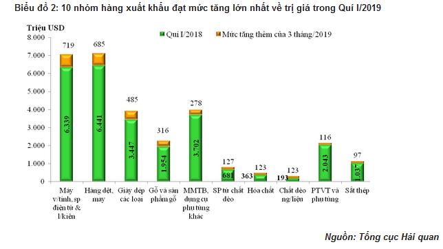 Quý I/2019, xuất nhập khẩu hàng hóa Việt Nam đạt 116tỷ USD - Ảnh 1