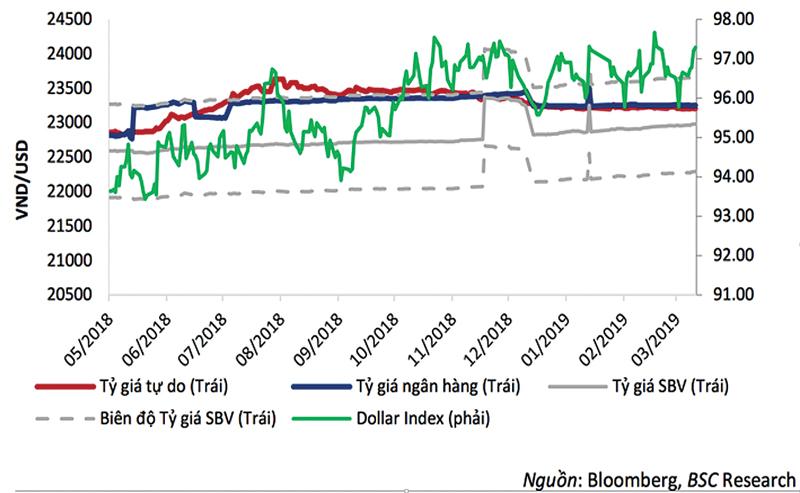 Diễn biến tỷ giá USD/VND tại một số thời điểm.