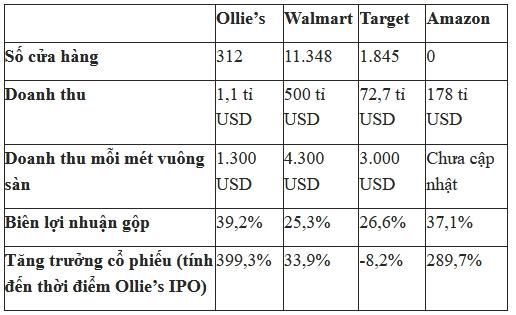 Đế chế bán lẻ 5 tỉ USD Ollie's nói không với bán hàng trực tuyến - Ảnh 2