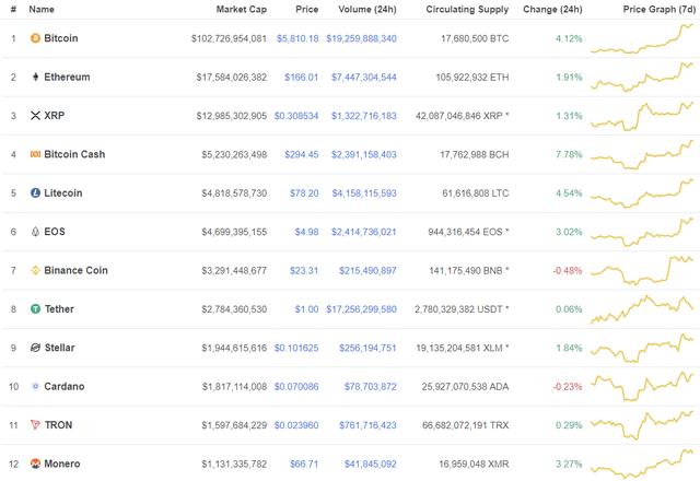 Bitcoin tăng giá 5 ngày liên tiếp, chính thức vượt mốc 6.000 USD - Ảnh 2.