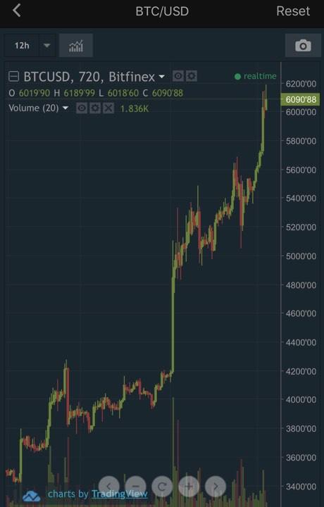 Bitcoin tăng giá 5 ngày liên tiếp, chính thức vượt mốc 6.000 USD - Ảnh 1.