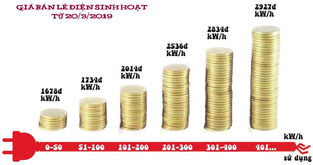 Biểu giá điện bậc thang