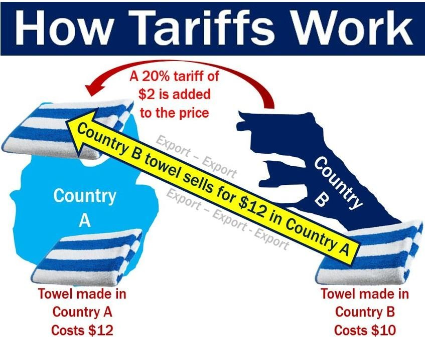 _0 00 How-Tariffs-Work