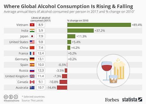 Người Việt chi gần 8 tỉ USD trong năm 2019 để mua bia - ảnh 1