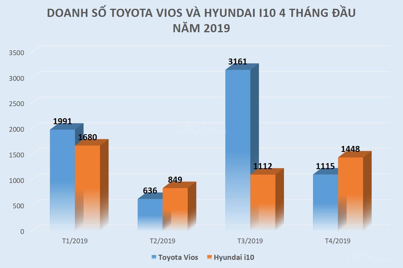 """Thị trường xe ô tô tháng 4/2019: Hyundai Grand i10 bất ngờ """"vượt mặt"""" Toyota Vios - Ảnh 1"""