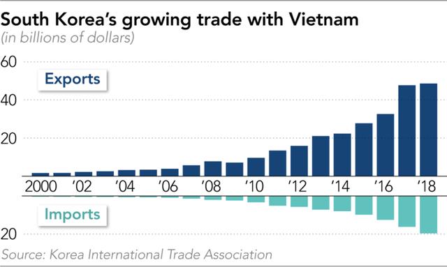 Nikkei: Các công ty Hàn Quốc đang muốn thân thiết hơn với Việt Nam thay vì Trung Quốc - Ảnh 1.