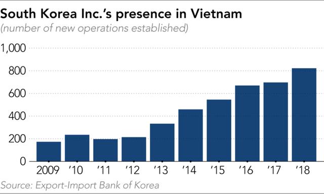 Nikkei: Các công ty Hàn Quốc đang muốn thân thiết hơn với Việt Nam thay vì Trung Quốc - Ảnh 3.
