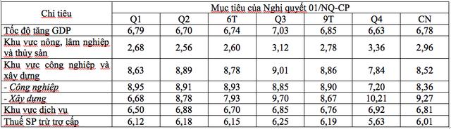 GDP Việt Nam năm 2019 có cơ hội đạt mức trên 7%? - Ảnh 1.