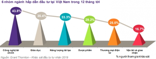 Đầu tư tư nhân vào Việt Nam đạt mức kỷ lục mới - Ảnh 3