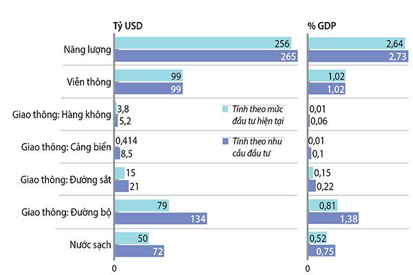 p/Dự báo tổng đầu tư cơ sở hạ tầng của Việt Nam giai đoạn 2016- 2040.br class=