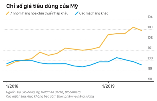 Mức thuế nhập khẩu hàng Mỹ cao hơn không trực tiếp gây ảnh hưởng đến giá tiêu dùng tại Trung Quốc