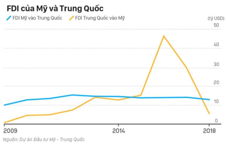 Năm 2018, dòng vốn đầu tư từ Mỹ đổ vào Trung Quốc giảm không nhiều; trong khi ở chiều ngược lại, con số này lại sụt đi đáng kể. Ảnh: VnExpress