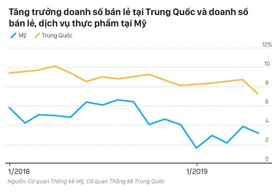 Doanh số bán lẻ giảm đều tại Trung Quốc và Mỹ. Ảnh: VnExpess