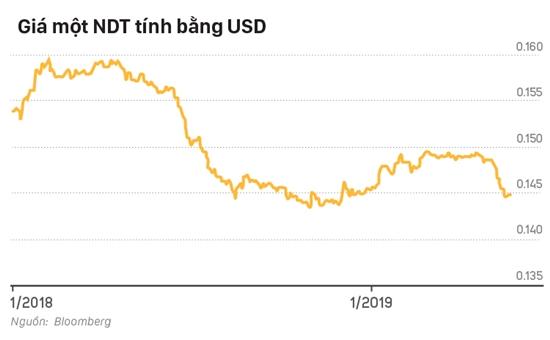 Dự báo, đồng CNY có thể sẽ còn yếu hơn nữa. Ảnh: VnExpress