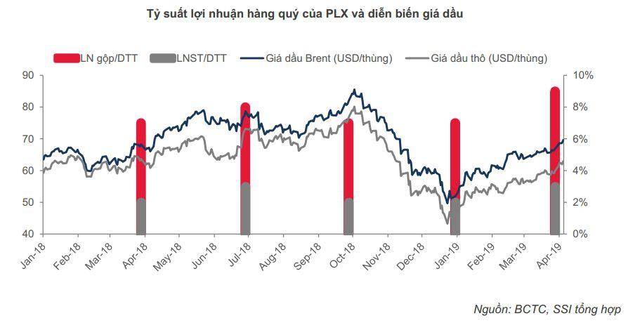 Lợi nhuận doanh nghiệp dầu khí khởi sắc nhờ giá dầu tăng - Ảnh 3.