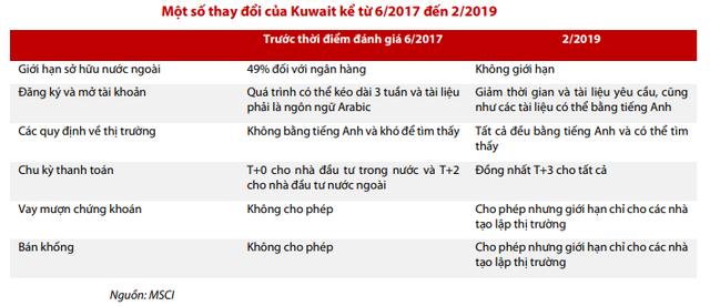 """""""Hàng trăm triệu USD có thể đổ vào thị trường Việt Nam, dù khả năng nâng hạng Emerging Markets trong năm 2020 là thấp"""" - Ảnh 1."""