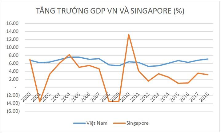 Kinh tế Việt Nam đã vượt qua Singapore từ 20 năm trước