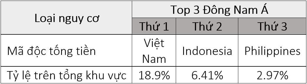 Việt Nam đang là thị trường của các công ty an ninh mạng hàng đầu thế giới - Ảnh 1