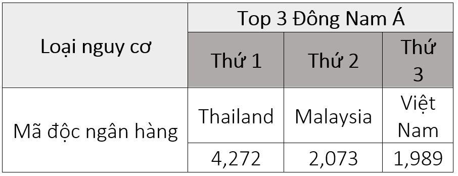 Việt Nam đang là thị trường của các công ty an ninh mạng hàng đầu thế giới - Ảnh 2