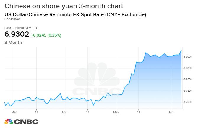 CNY=_chart.1560176337759