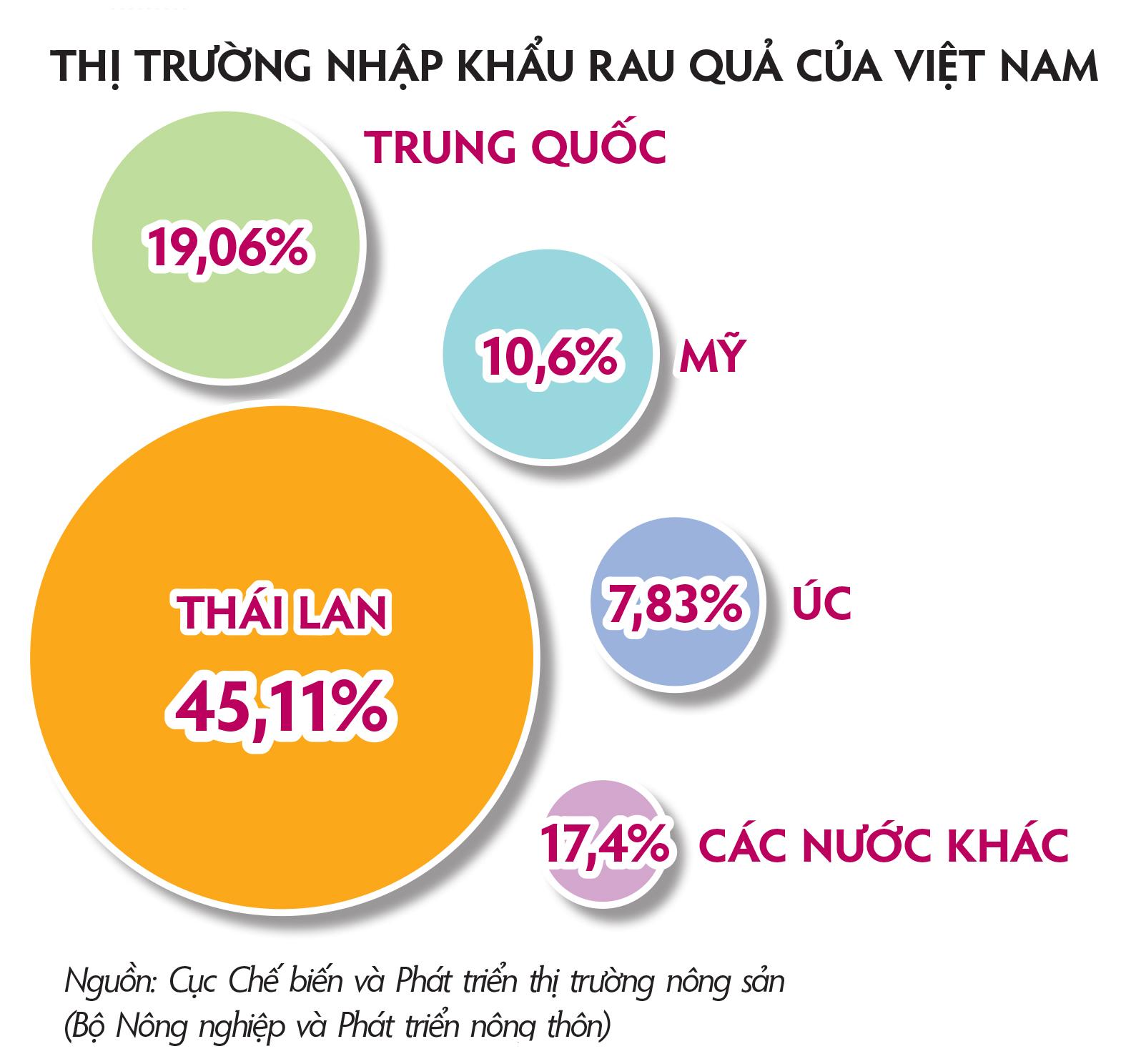 Thị trường nhập khẩu rau quả của Việt Nam.