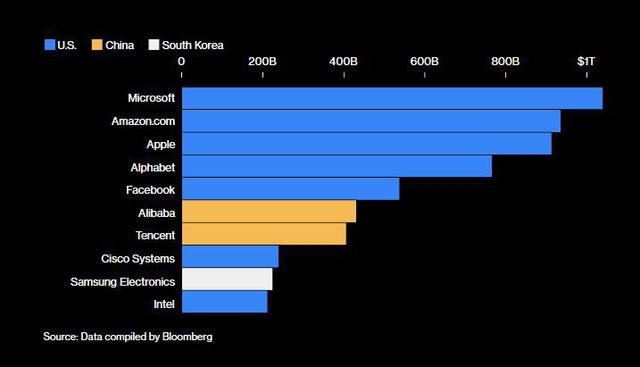 Bảng tỷ số này sẽ cho thấy Mỹ hay Trung Quốc chiến thắng trong cuộc chiến tranh lạnh về công nghệ đang hồi gay cấn - Ảnh 2.