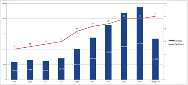 6 tháng đầu năm, Hòa Phát cung cấp ra thị trường hơn 1,3 triệu tấn thép  - Ảnh 1