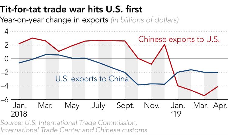 Hàng rào thuế quan tác động tới Mỹ trước, khi xuất khẩu từ Mỹ sang Trung Quốc bắt đầu giảm từ tháng 7/2018, trong khi phải tới tháng 9/2018, xuất khẩu từ Trung Quốc sang Mỹ mới bắt đầu giảm. Ảnh: Nikkei Asian Review