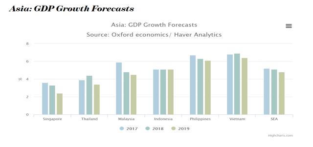 Việt Nam dẫn đầu cuộc đua tăng trưởng trong ASEAN năm 2019 nhờ hưởng lợi chiến tranh thương mại - Ảnh 1.