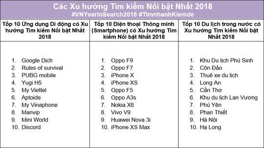 Người Việt tìm kiếm và quan tâm những gì trong năm 2018? - Ảnh 2.