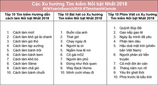 Người Việt tìm kiếm và quan tâm những gì trong năm 2018? - Ảnh 1.
