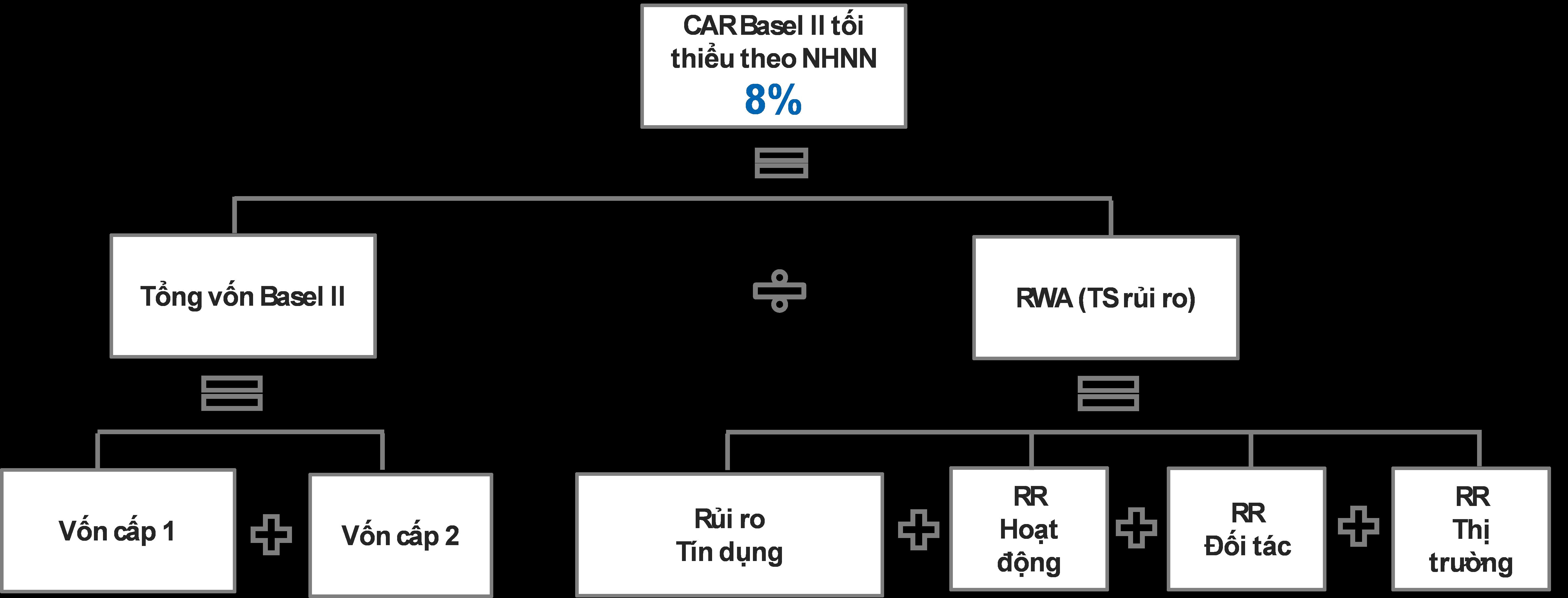 Biểu 2 - Trụ cột 1 – mức độ vốn an toàn tối thiểu Basel II theo quy định của thông tư 41