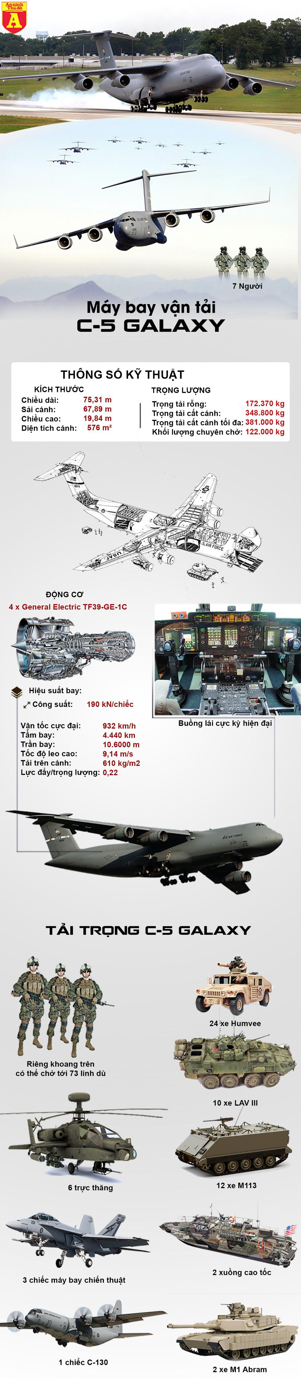 [Infographics] Máy bay khổng lồ của Mỹ lập tức chuyển Patriot tới áp sát Iran - Ảnh 1