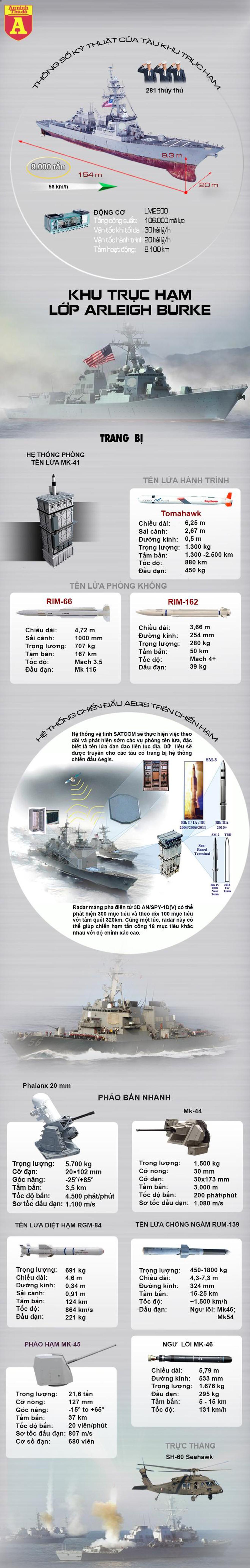 """[Infographics] Mỹ bác tin chiến hạm mang tên lửa Tomahawk bị Trung Quốc """"xua đuổi"""" ở biển Đông  - Ảnh 1"""