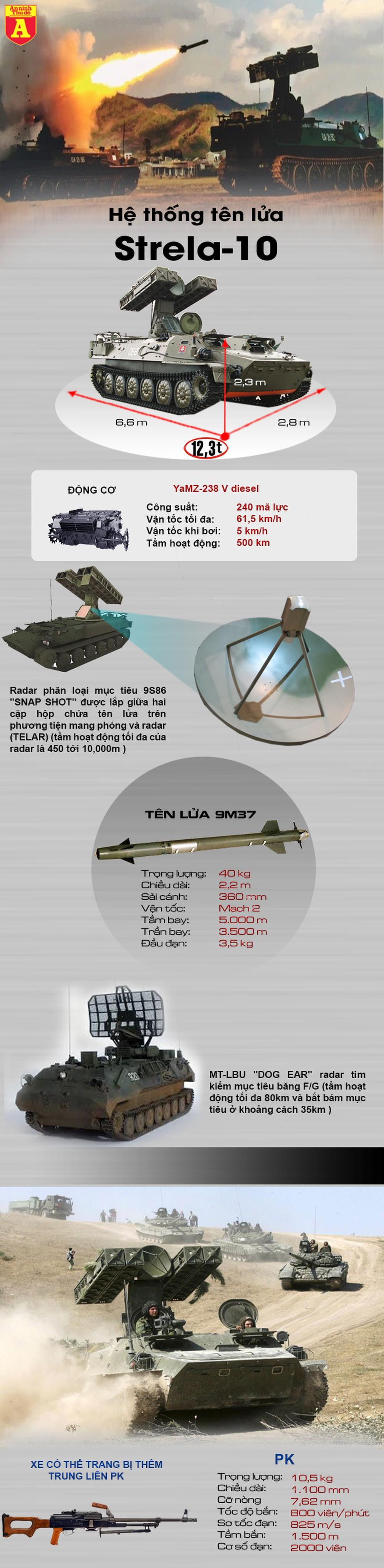 [Infographics] UCAV hiện đại Trung Quốc gục ngã hàng loạt trước vũ khí cũ kỹ thời Liên Xô  - Ảnh 1