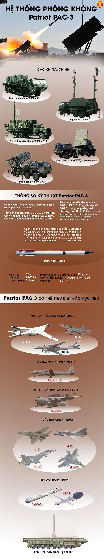[Infographics] Nghi ngờ Mỹ cố tình cho Patriot không bắn tên lửa Iran? - Ảnh 1