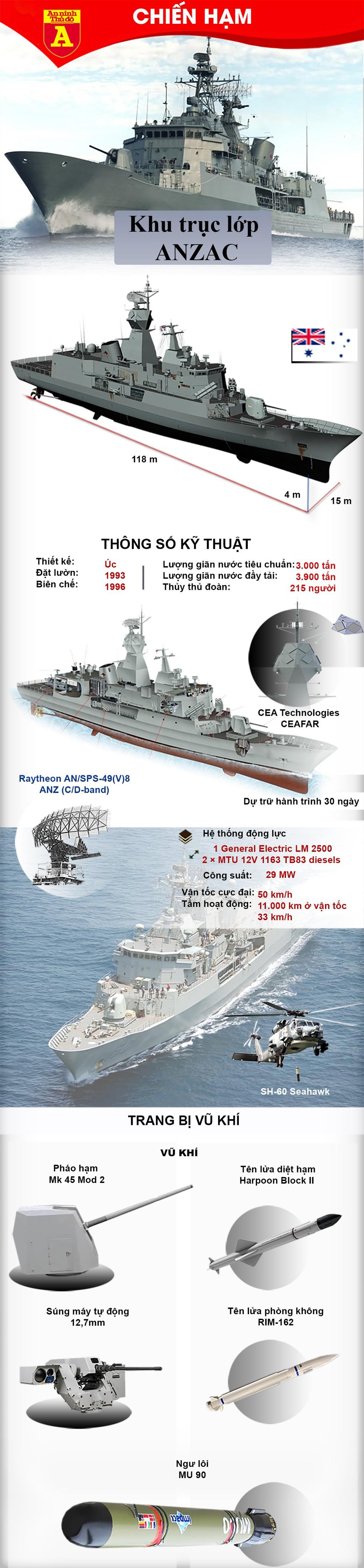 [Infographics] Australia bất ngờ điều chiến hạm tới Trung Đông - Ảnh 1