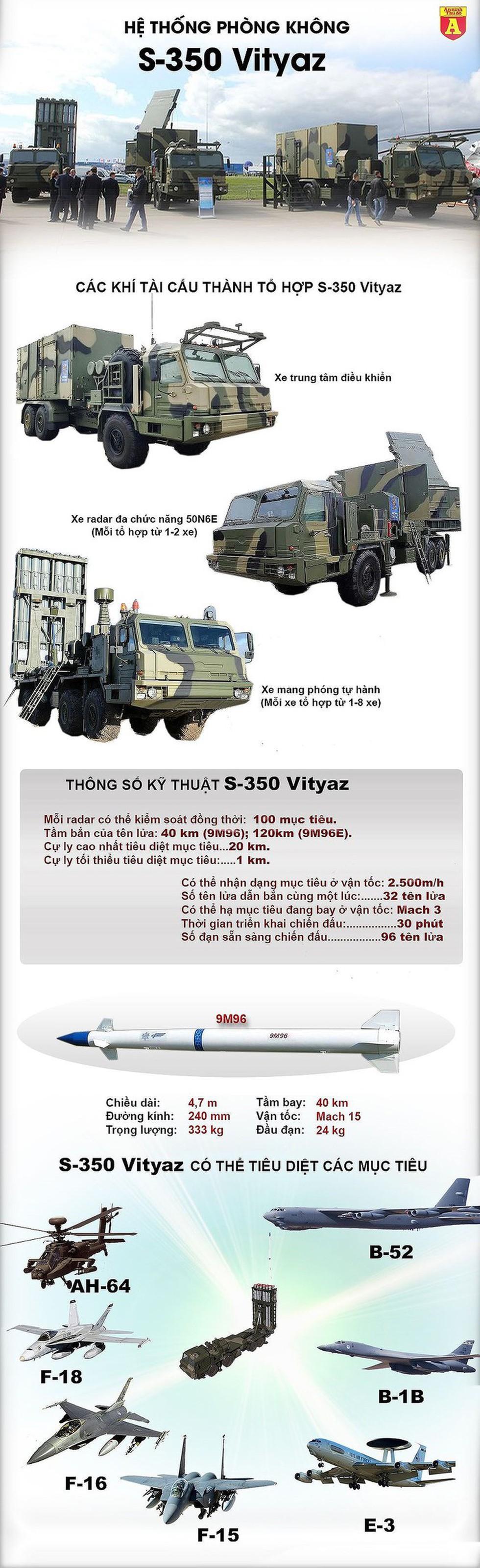 [Infographics] Tên lửa S-350 Nga lần đầu khai hỏa - Ảnh 1