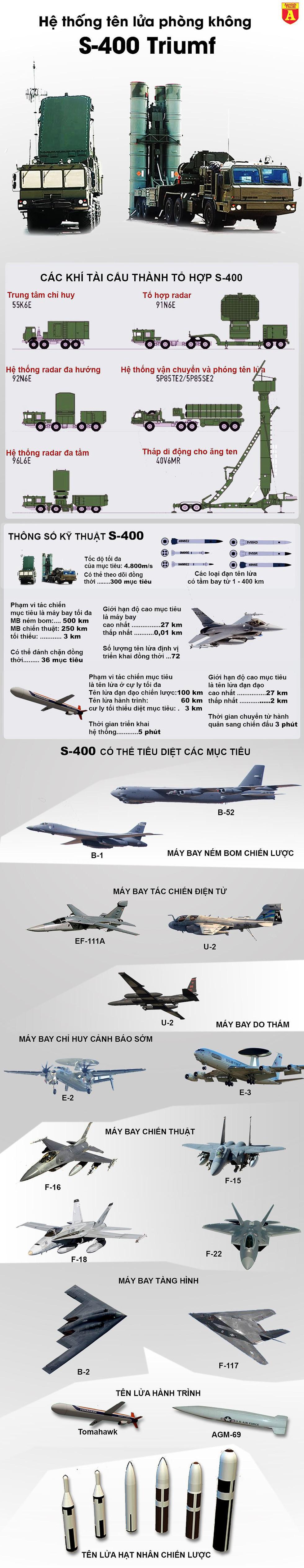 [Infographics] Thương vụ tên lửa S-400 Nga sẽ lại thất bại tại Trung Đông? - Ảnh 1