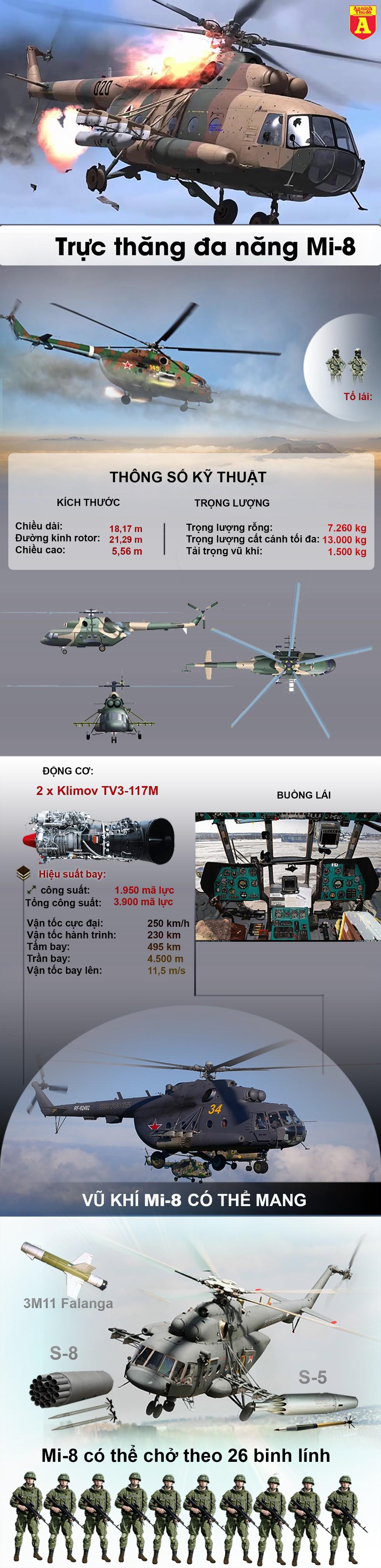 [Infographics] Trực thăng Mi-8 với phi hành đoàn người Ukraine bị súng chống tăng bắn hạ - Ảnh 1