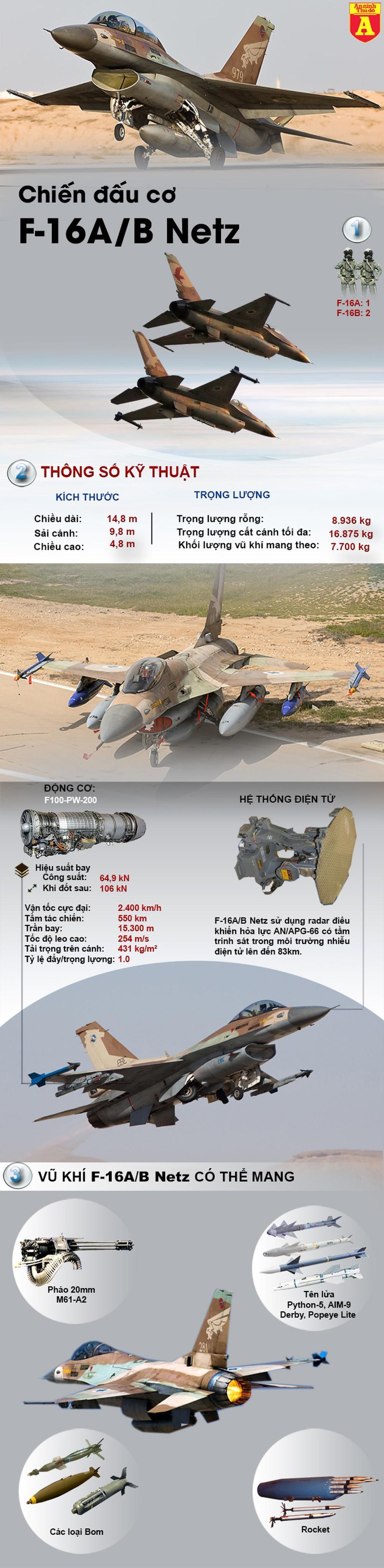 [Infographics] Israel bán tiêm kích F-16 với giá chỉ hơn 3 triệu USD/chiếc  - Ảnh 1