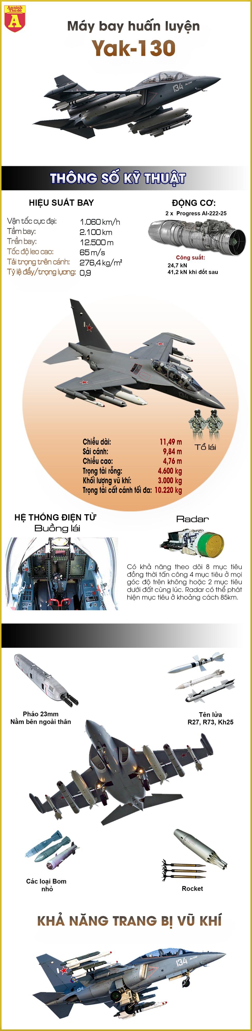 [Infographics] Có Yak-130, Việt Nam sở hữu dòng máy bay huấn luyện hàng đầu thế giới - Ảnh 1