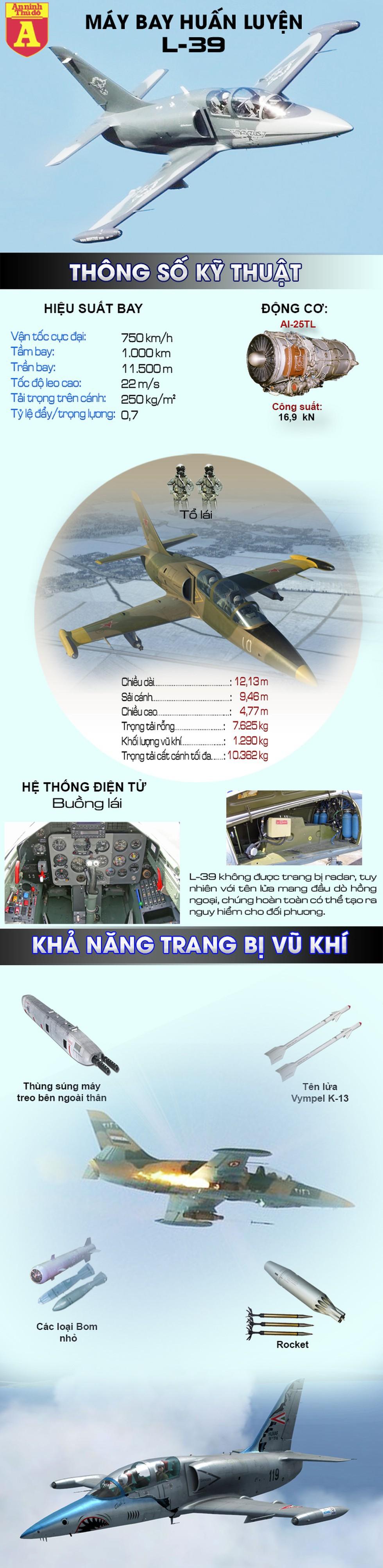 """[Infographics] L-39 - """"Giảng đường bay"""" của hàng chục nghìn phi công trên thế giới - Ảnh 1"""