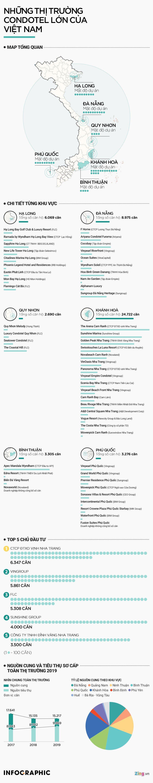 [Infographics] Bức tranh condotel Việt trong tay những ông lớn trên thị trường - Ảnh 1