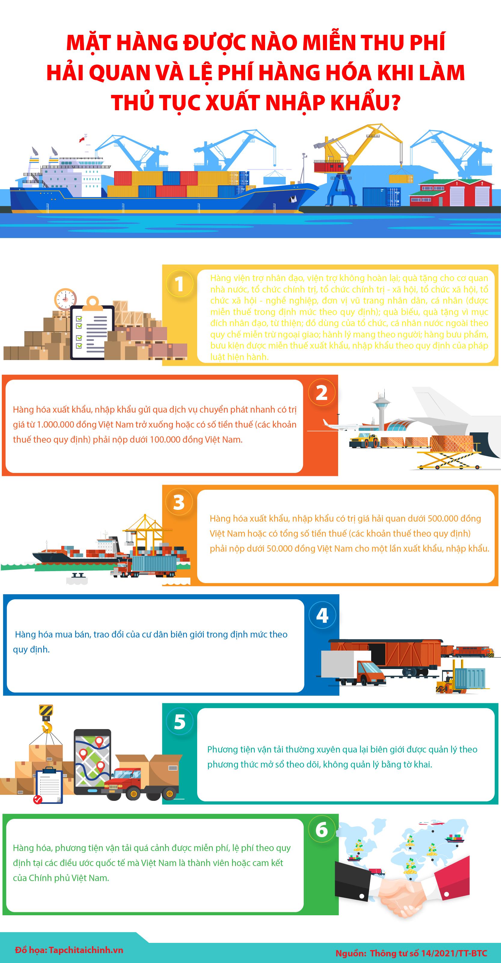 [Infographics] Mặt hàng được nào miễn thu phí hải quan và lệ phí hàng hóa khi làm thủ tục xuất nhập khẩu? - Ảnh 1