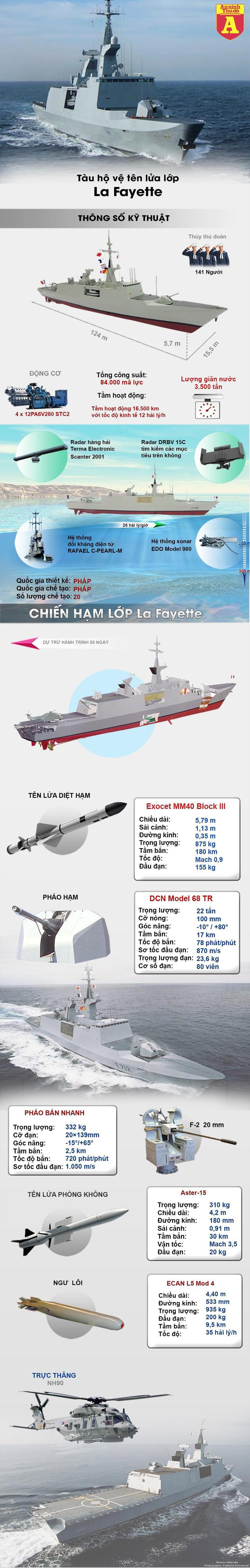 [Infographics] Pháp điều thêm chiến hạm hạng nặng và tàng hình tới biển Đông  - Ảnh 1