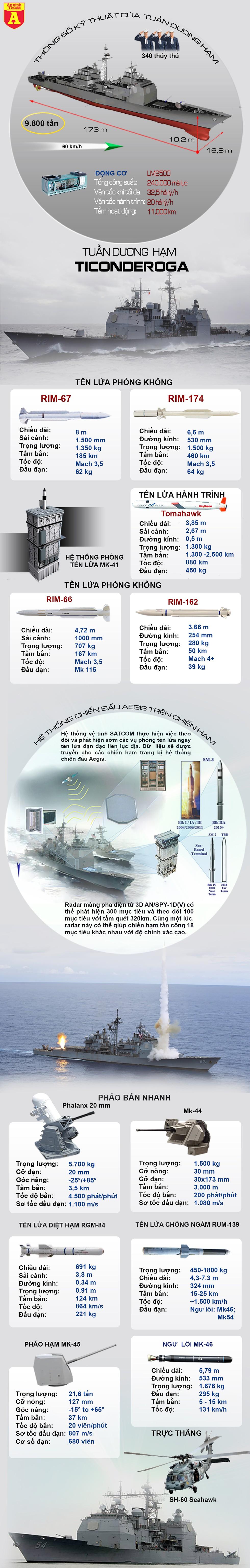 [Infographics] Tuần dương hạm mang theo Tomahawk đi qua eo biển Đài Loan, tiến vào biển Đông - Ảnh 1