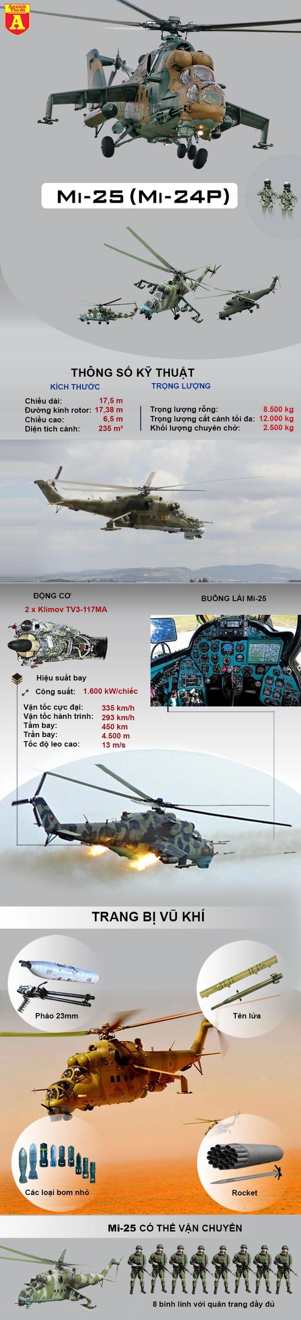 """[Infographics] Không quân Syria tổn thất nghiêm trọng khi mất thêm """"xe tăng bay"""" Mi-25 - Ảnh 1"""