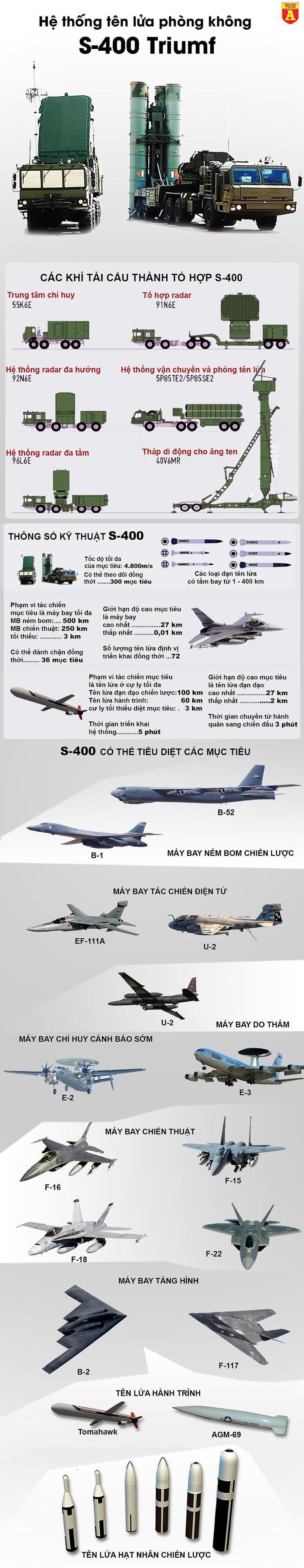"""[Infographics] """"Rồng lửa"""" S-400 gây tai nạn liên hoàn tại thủ đô Moscow  - Ảnh 1"""
